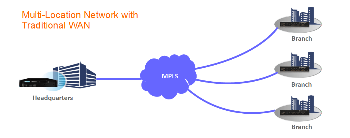Multi-Location Network with Traditional WAN