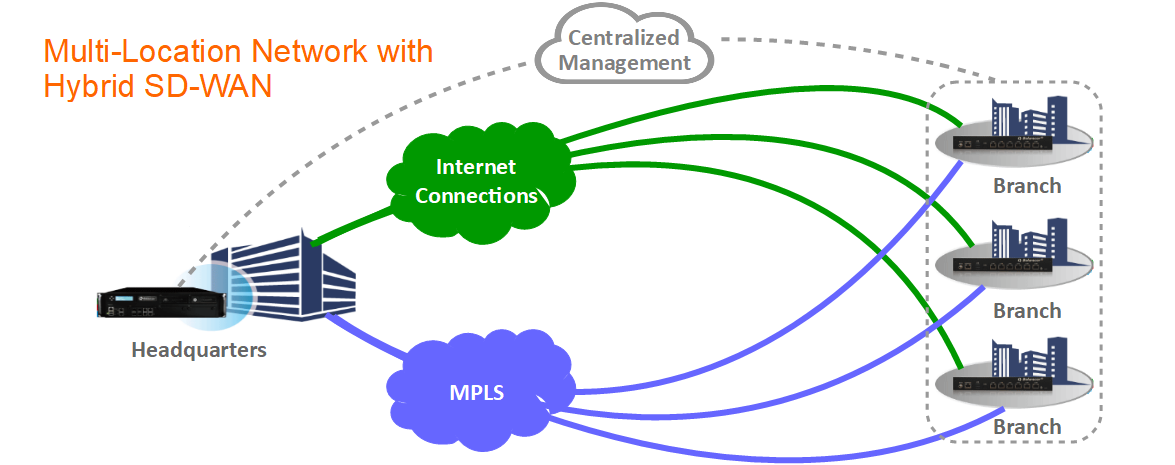 Multi-Location Network with Hybrid SD-WAN